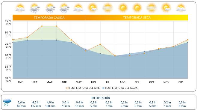 clima Galápagos