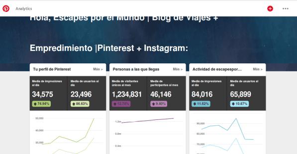 Analytics Pinterest Escapes por el Mundo 2019