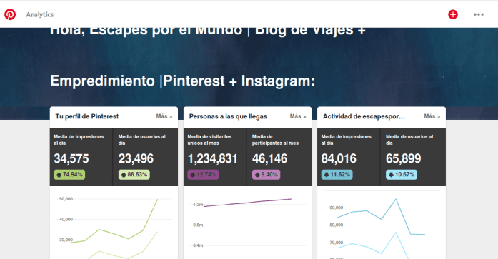 Analytics de Pinterest escapes por el mundo