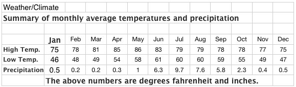 Chart showing average monthly weather, temperatures and precipitation for Ajijic, Mexico.