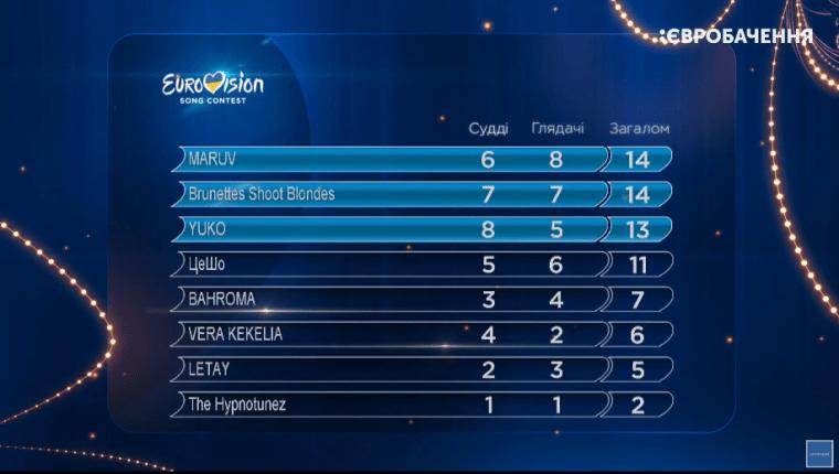 Eurovision_2019_Ukraine_Vidbir_2019_SF1_results.png