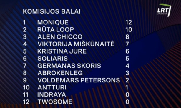 Lithuania 2020 jury voting reduced heat2