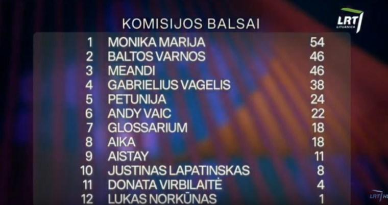 Lithuania 2020 jury voting sf1 YT