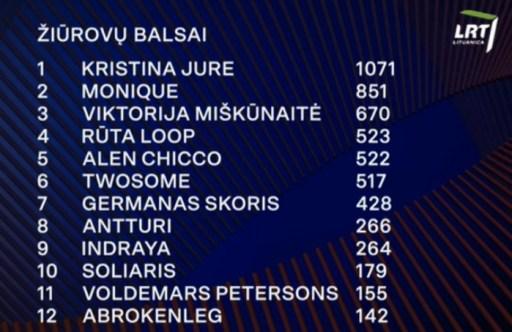 Lithuania 2020 public voting heat2