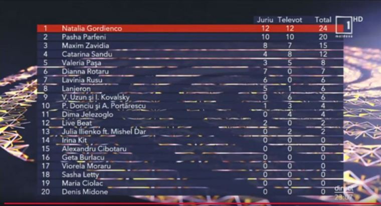 Moldova 2020 results