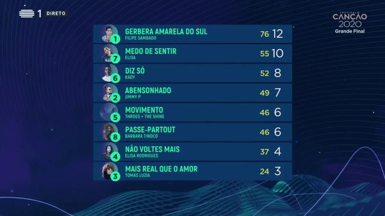 Eurovision 2020 - Portugal Festival da Cançao - Final Jury