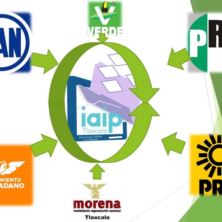 Apadrinan PAN, PRD, PRI, MC, PVEM y MORENA al 40% de aspirantes a la IAIP Tlaxcala.
