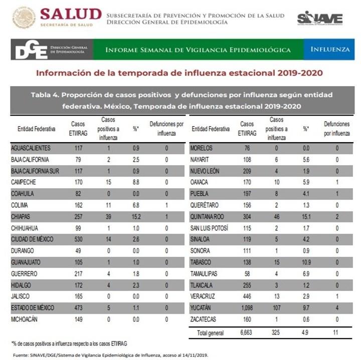 Confirma SSA primeros tres casos en 2019 de influenza en Tlaxcala
