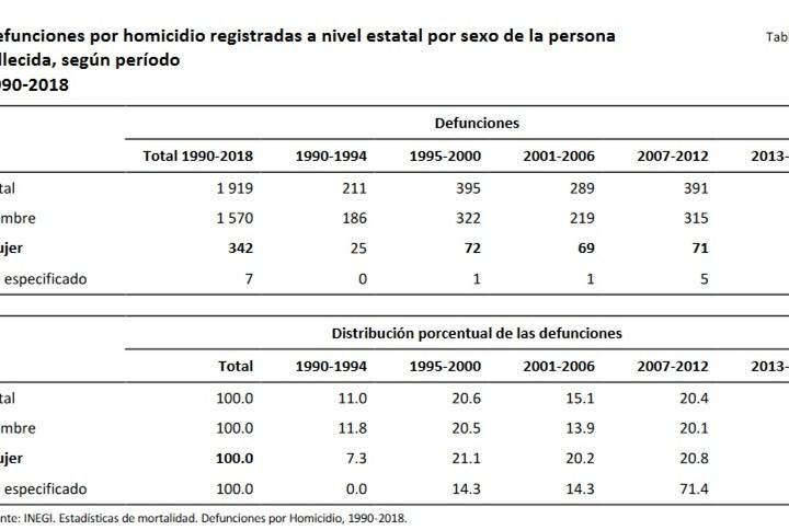 Aumentan homicidios de mujeres en Tlaxcala 4 a 1 en 29 años