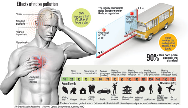 Pros And Cons Of Fossil Fuels >> Effects of sound pollution - Eschool