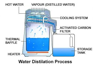 How to distilled the water