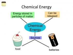 Sources of chemical energy