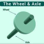 Wheel-And-Axle