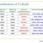 Classification of colloids