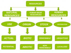 Materials used by natural resources and mankind