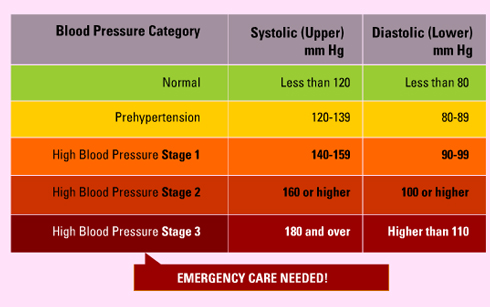 What complications can result from High Blood Pressure?