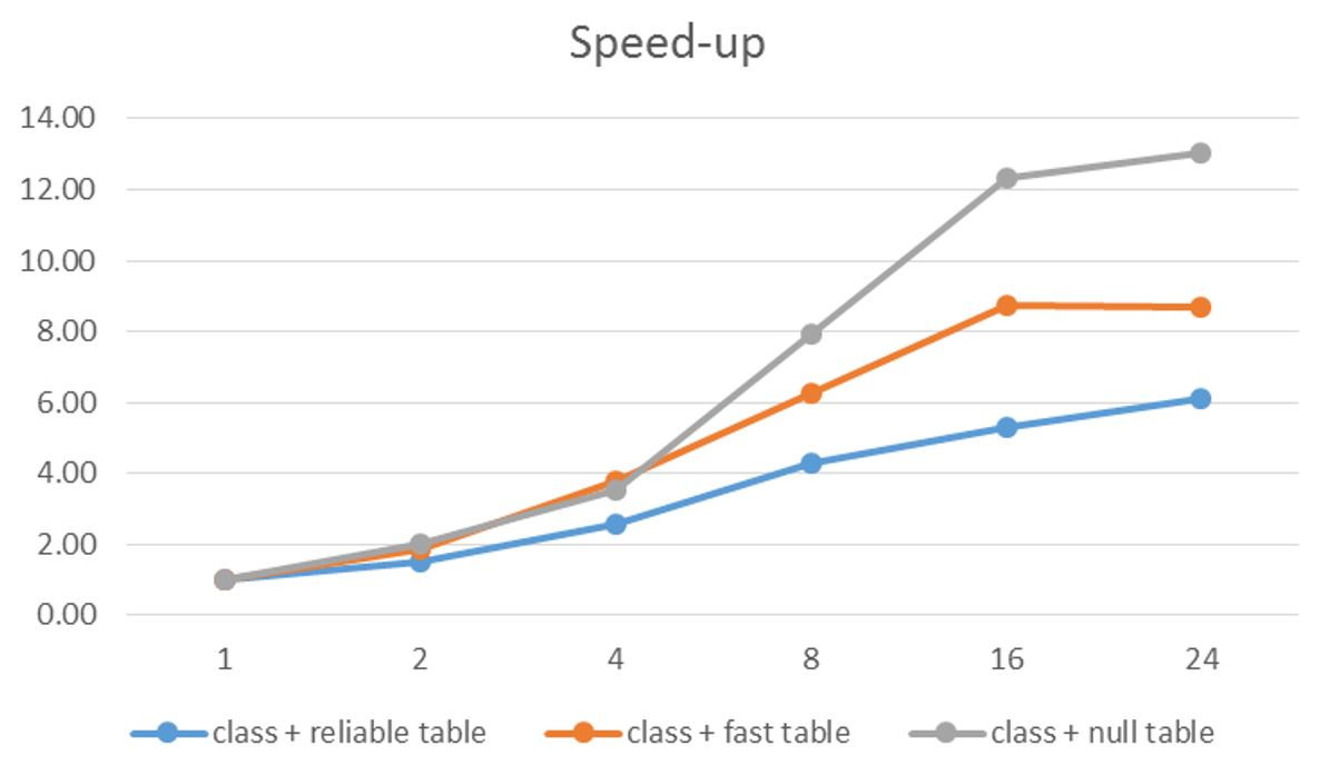 Performance Analysis of a Cloud Microservice-based ML