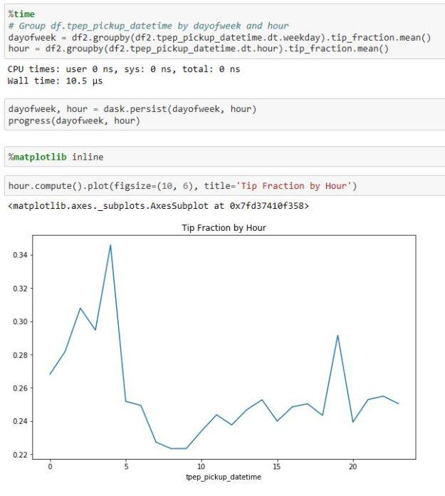data analytics | The eScience Cloud