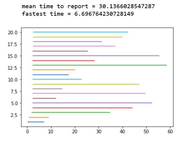 results-standard-oregon