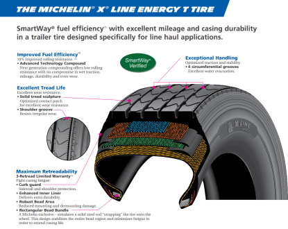 MICHELIN® X® LINE ENERGY T TIRE SPECIFICATION SHEET