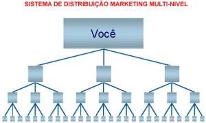Marketing Multinível Sistema