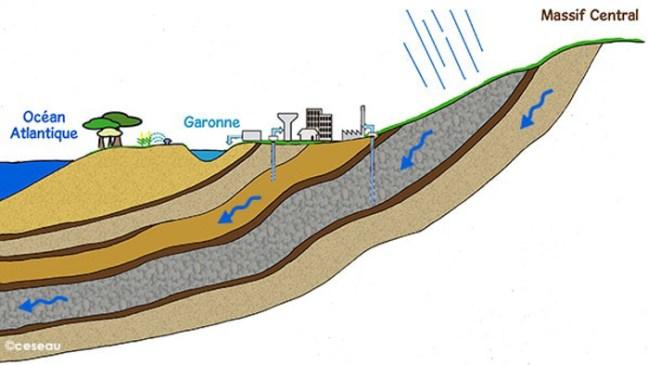 Schéma de circulation des eaux souterraines en Aquitaine