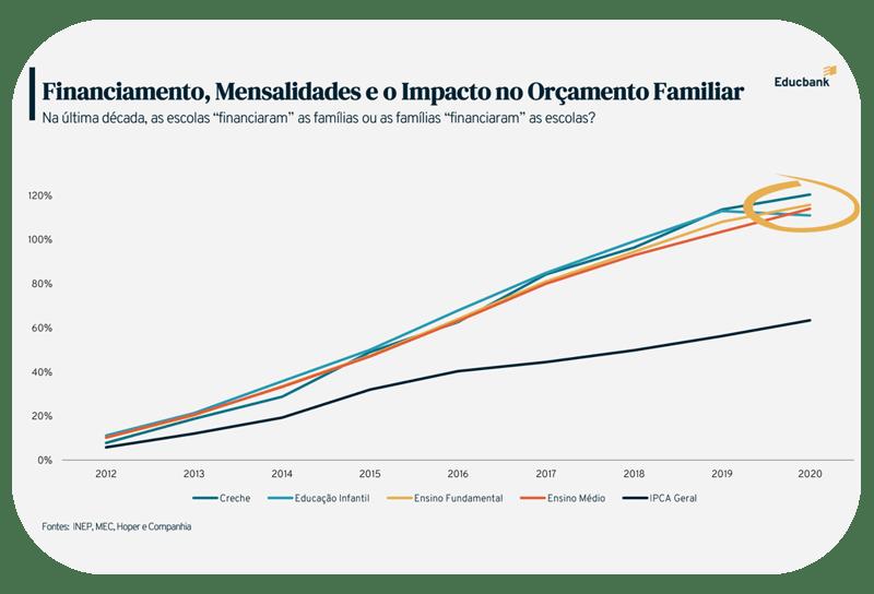 Financiamento, mensalidades e o impacto no orçamento familiar