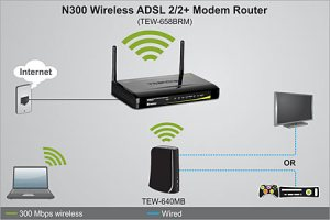 TREND TEW658BRM N300 Wireless ADSL 22 Modem Router