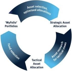 Tactical vs. strategic asset allocation