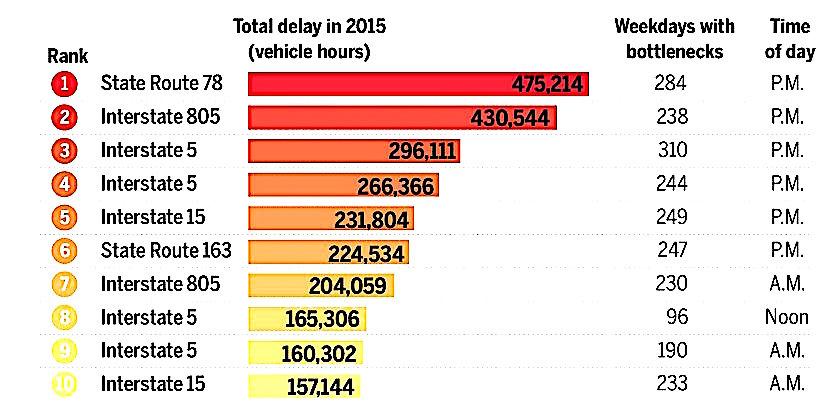San Diego Traffic Average Time Of Travel