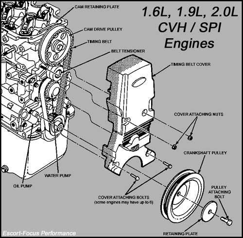 How-To: Replace Timing Belt on 2nd Gen LX (56k not welcome