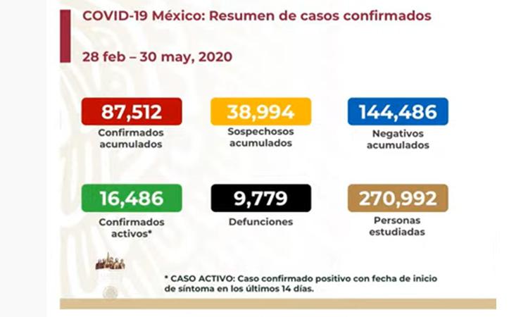 INCREMENTA A 9 MIL 779 LA CIFRA DE MUERTOS EN MÉXICO POR COVID-19