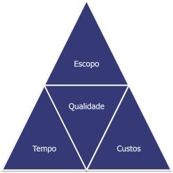 Resultado de imagem para triangulo de projetos