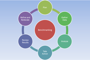 INDUSTRY BENCHMARKING