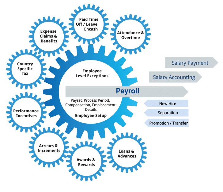 Payroll Benefits