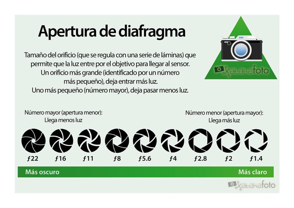 Explicación de la Apertura del diafragma