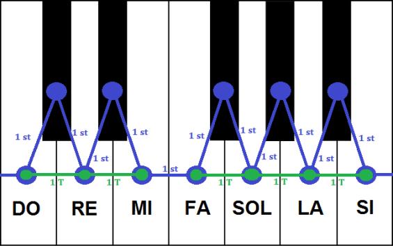 Octava piano division en semitonos
