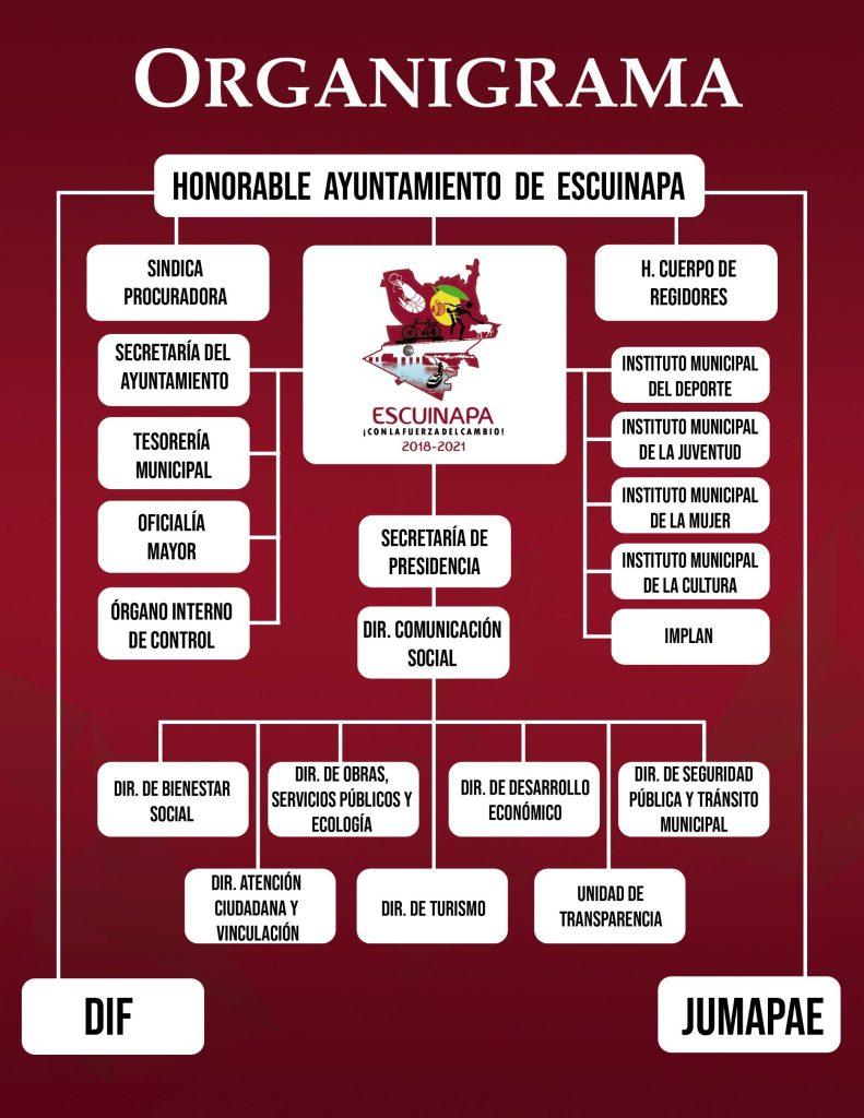 Organigrama del H. Ayuntamiento de Escuinapa