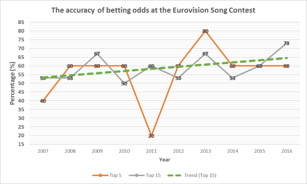 Analysing ten years of Eurovision odds: Why they are a good