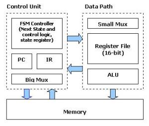 VHDL Tutorial: Learn by Example