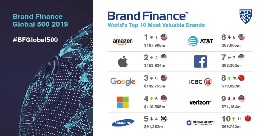 Las 10 top marcas más valiosas del mundo.