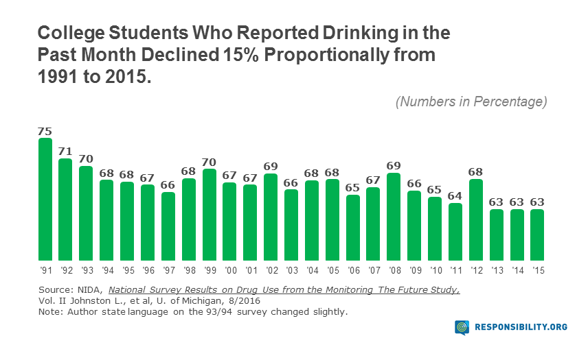 College Students, Drinking Trends