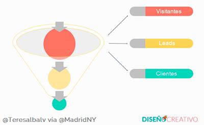 inbound-marketing-embudo-de-conversion-Teresa-Alba-MadridNYC