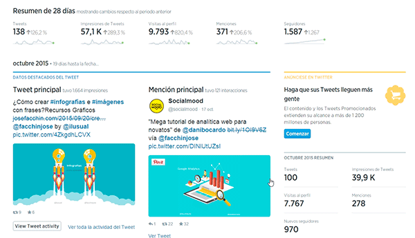 Resumen General de Twitter Analytics