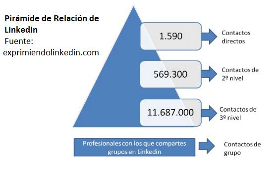 linkedin-networking-piramide-de-relacion
