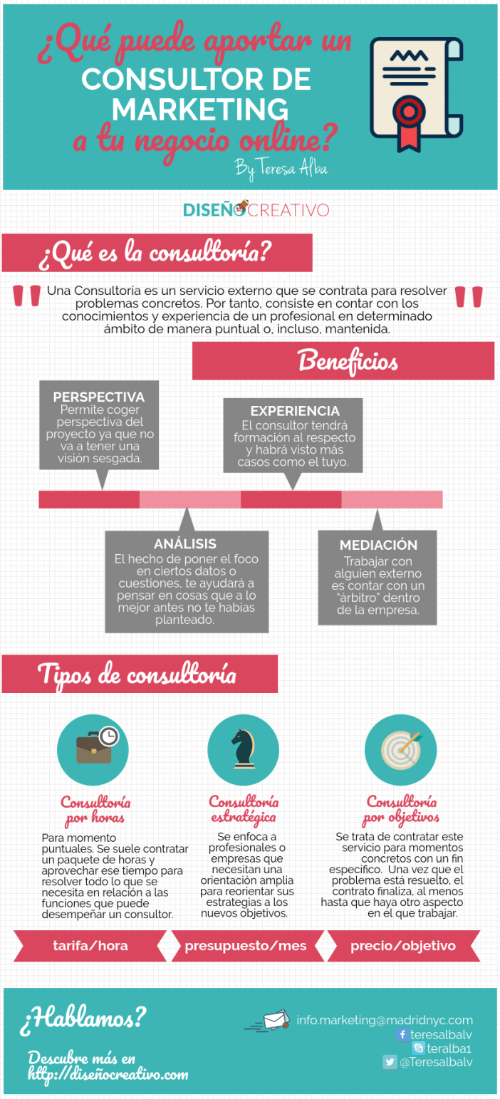 Infografiá post consultoría de marketing