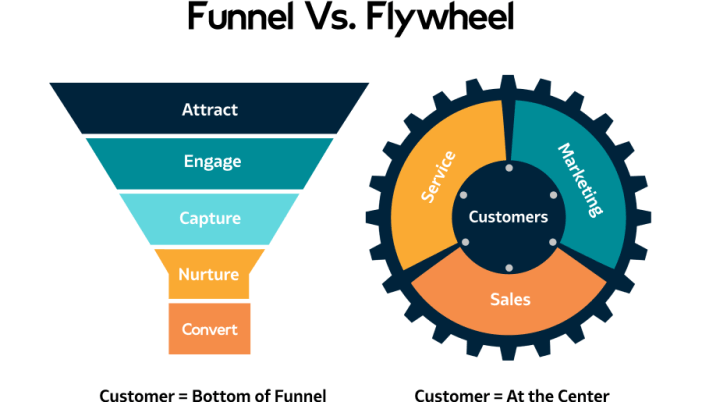 diferencia entre funnel y flywheel en inbound marketing