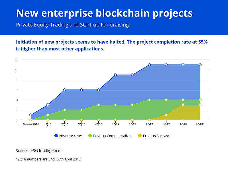 New Enterprise Blockchain Projects  Private Equity