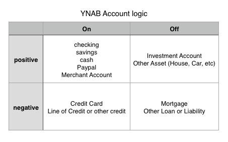 YNAB account type breakdown2