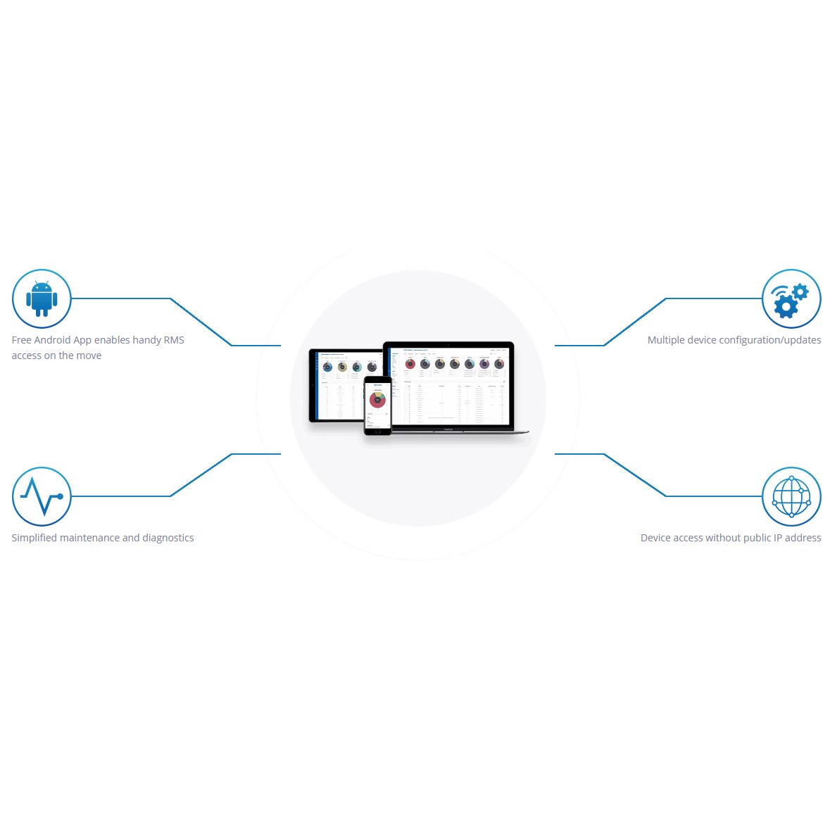 Remote Management System (RMS) enables remote management